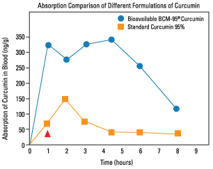 Curamin absorption chart