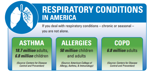 Respiratory Conditions in American
